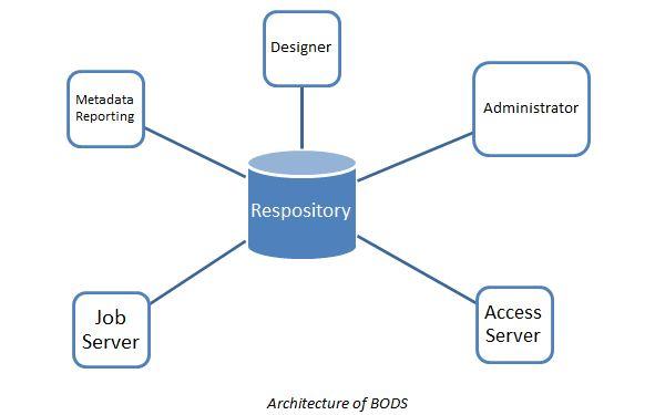 bods_architecture