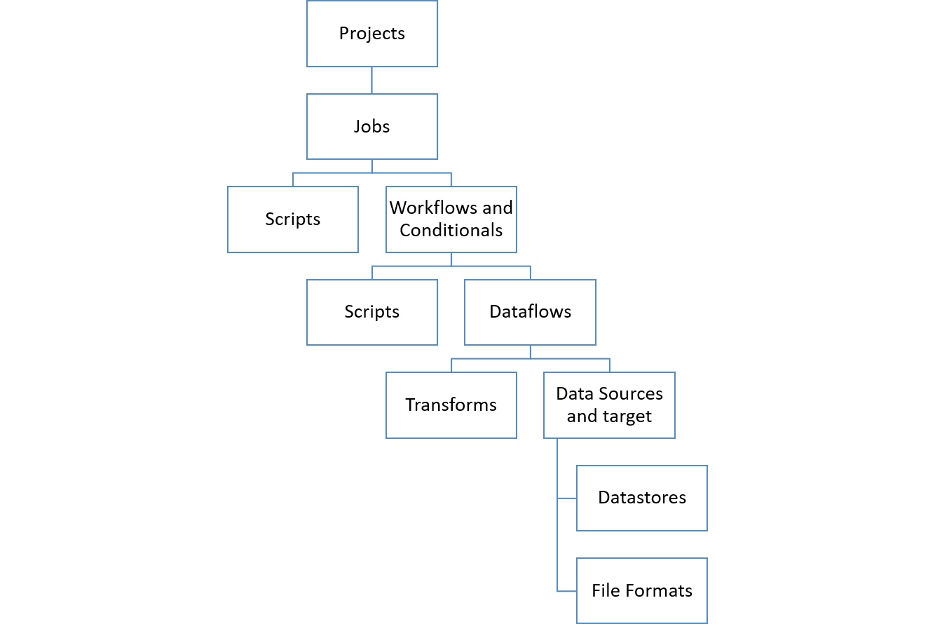 BODS Job Components Hierarchy